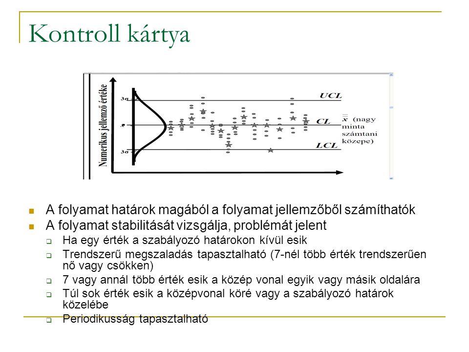 Kontroll kártya A folyamat határok magából a folyamat jellemzőből számíthatók. A folyamat stabilitását vizsgálja, problémát jelent.