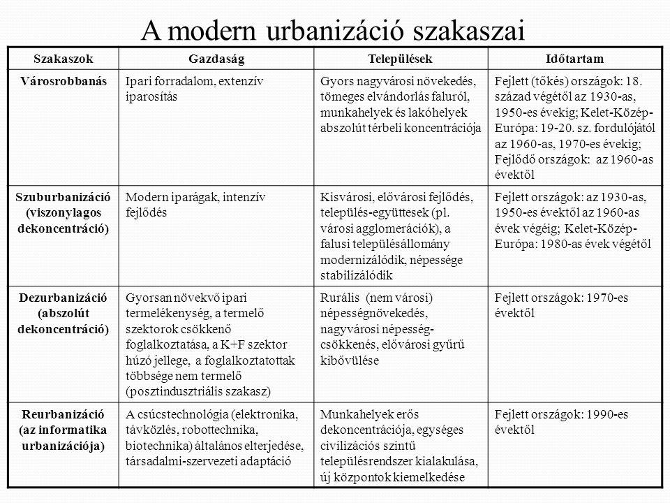A modern urbanizáció szakaszai