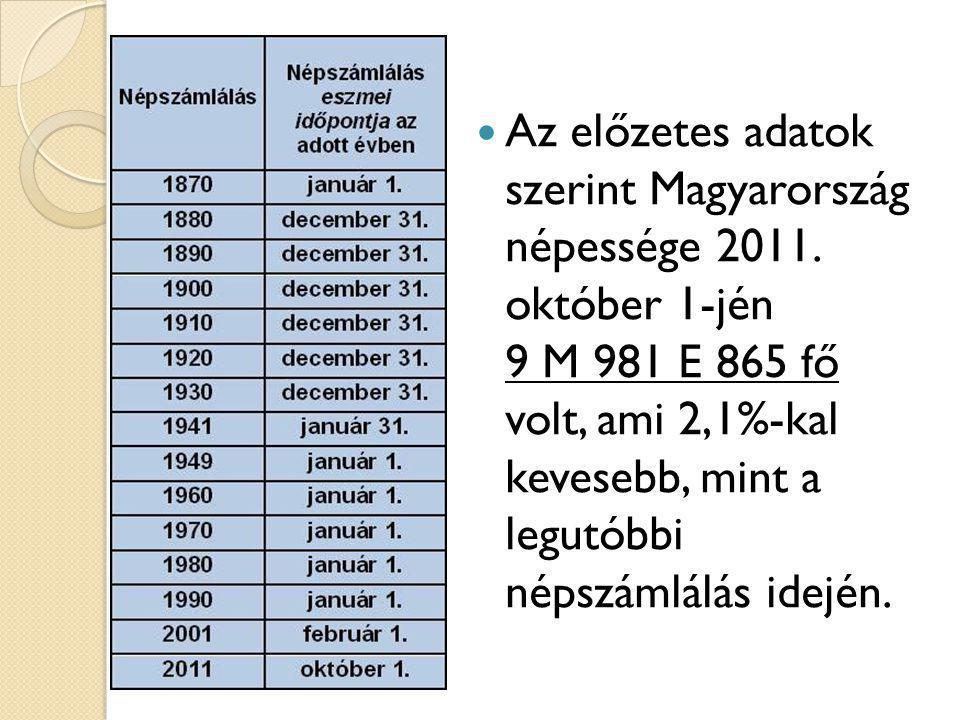 Az előzetes adatok szerint Magyarország népessége 2011