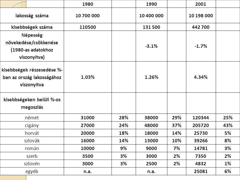 Népesség növekedése/csökkenése (1980-as adatokhoz viszonyítva) -3.1%