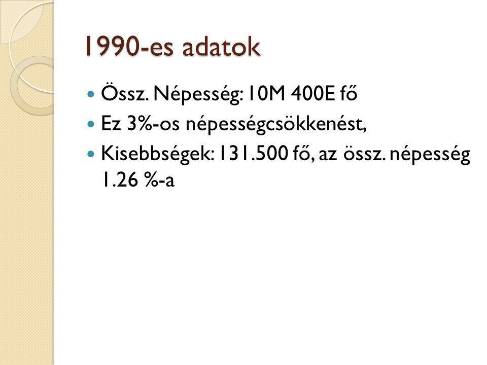 1990-es adatok Össz. Népesség: 10M 400E fő