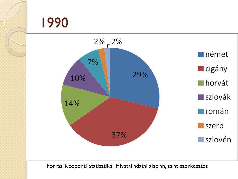 1990 Forrás: Központi Statisztikai Hivatal adatai alapján, saját szerkesztés