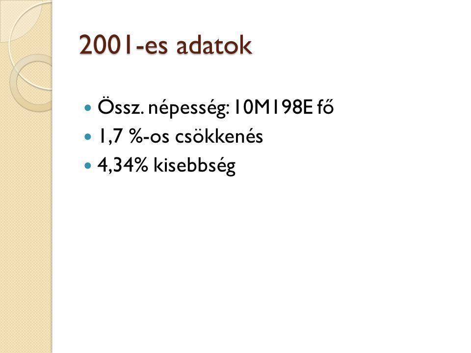 2001-es adatok Össz. népesség: 10M198E fő 1,7 %-os csökkenés