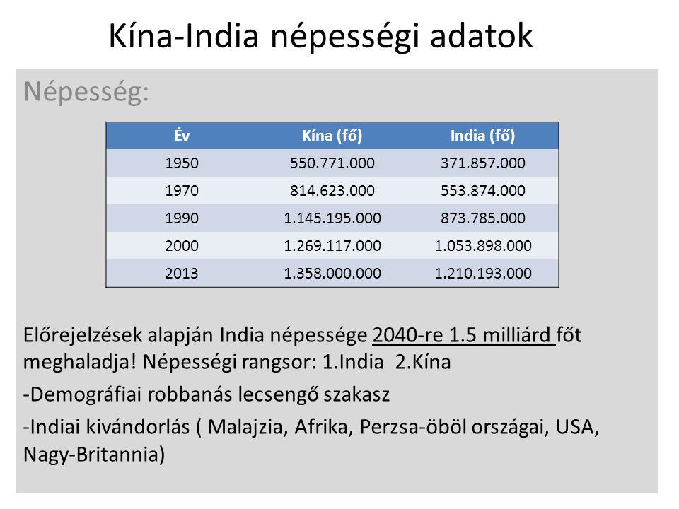 Kína-India népességi adatok