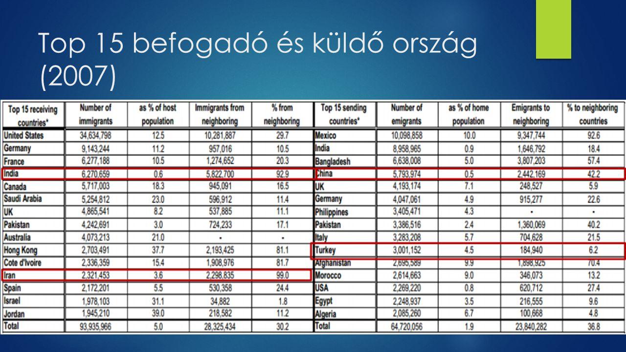 Top 15 befogadó és küldő ország (2007)