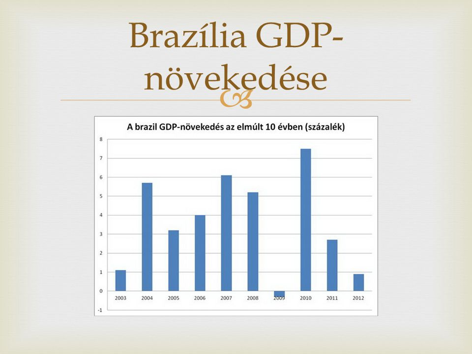 Brazília GDP-növekedése