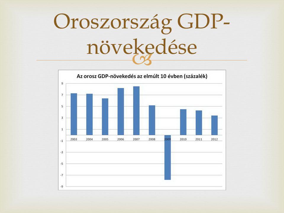 Oroszország GDP-növekedése