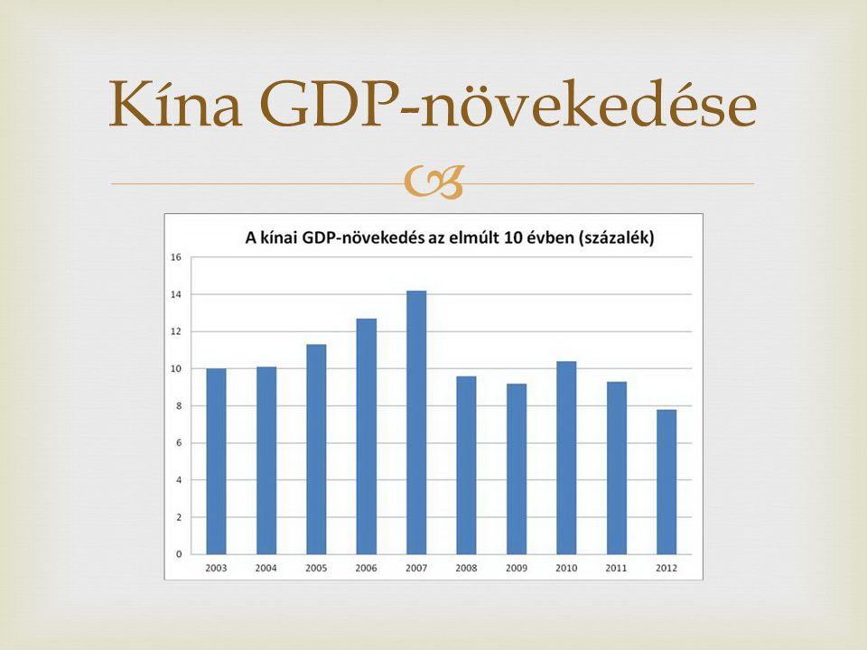 Kína GDP-növekedése