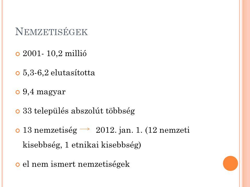 Nemzetiségek 2001- 10,2 millió 5,3-6,2 elutasította 9,4 magyar