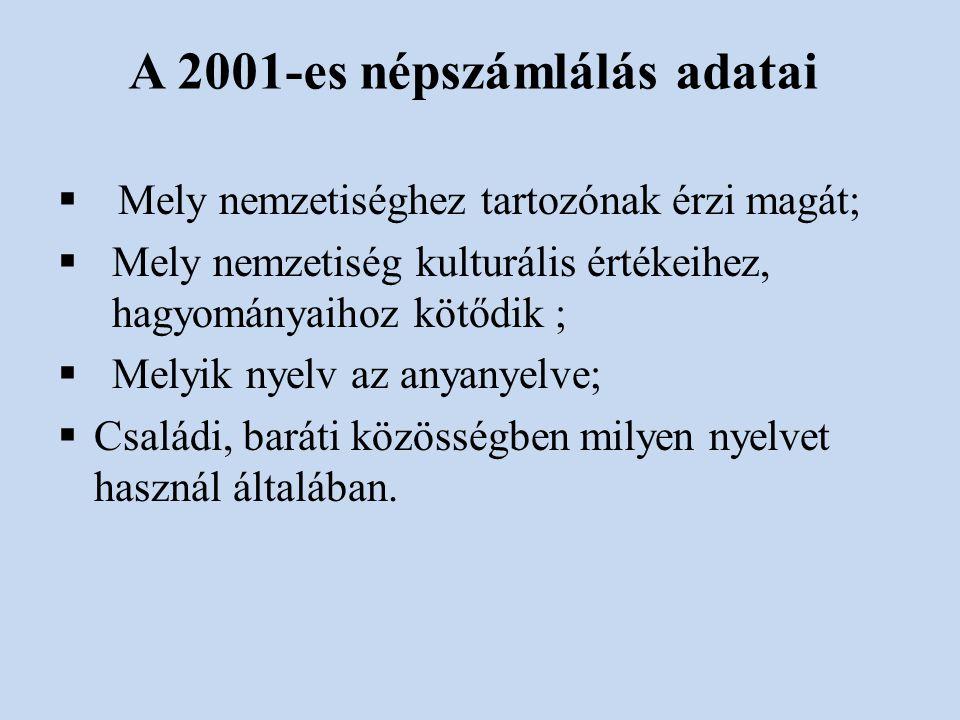 A 2001-es népszámlálás adatai