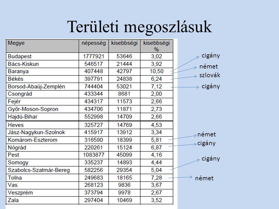 Területi megoszlásuk cigány német szlovák cigány német cigány cigány