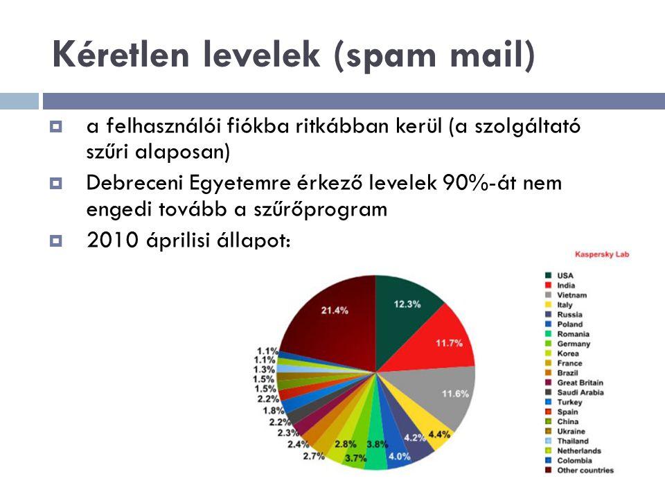 Kéretlen levelek (spam mail)