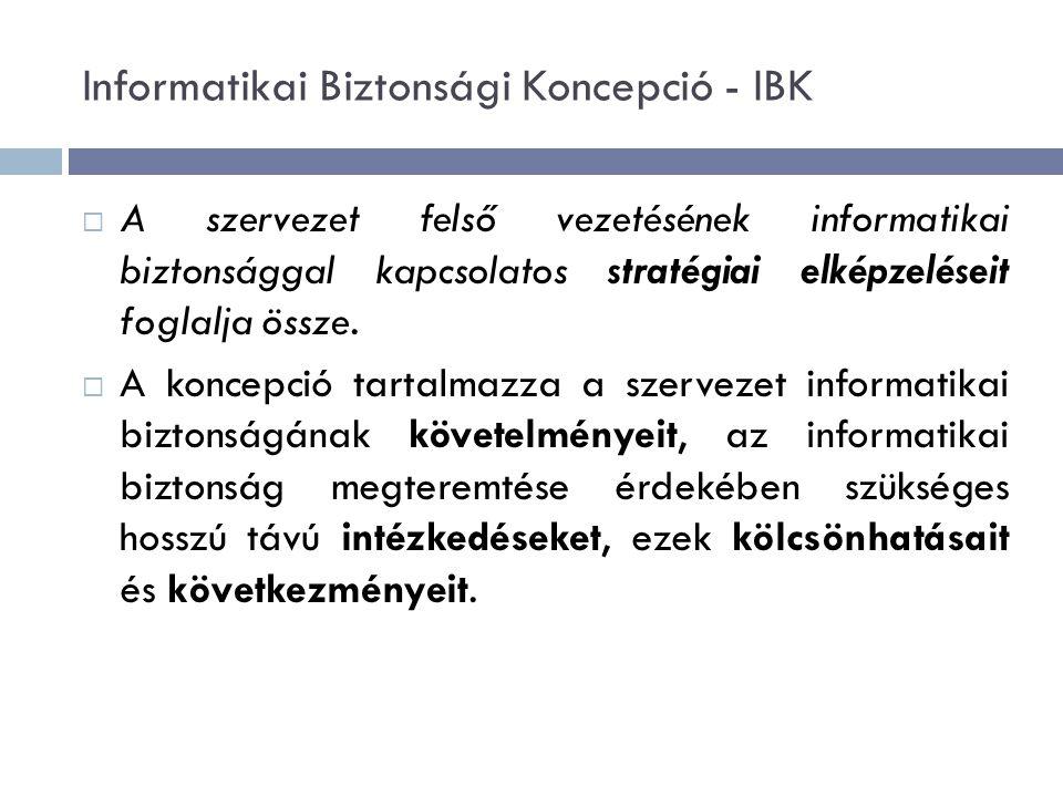 Informatikai Biztonsági Koncepció - IBK