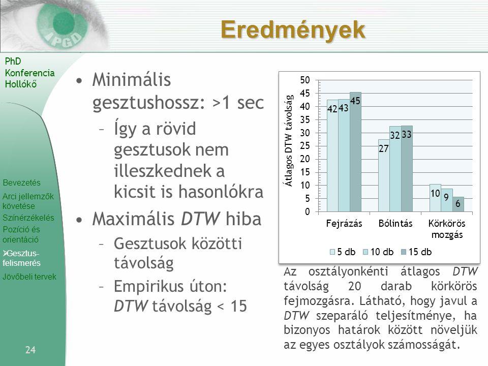 Eredmények Minimális gesztushossz: >1 sec Maximális DTW hiba