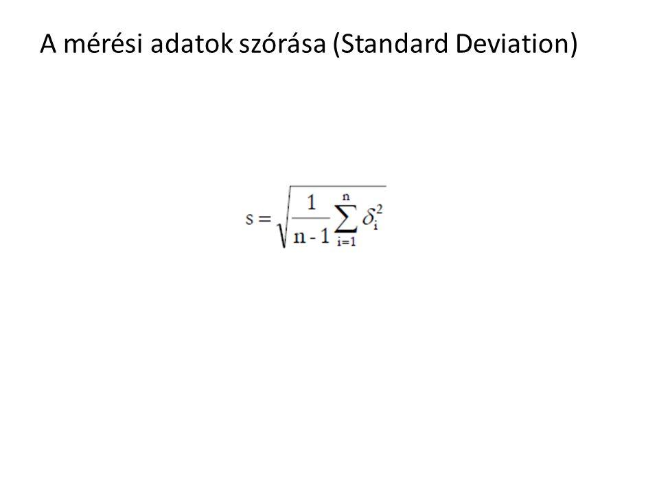 A mérési adatok szórása (Standard Deviation)
