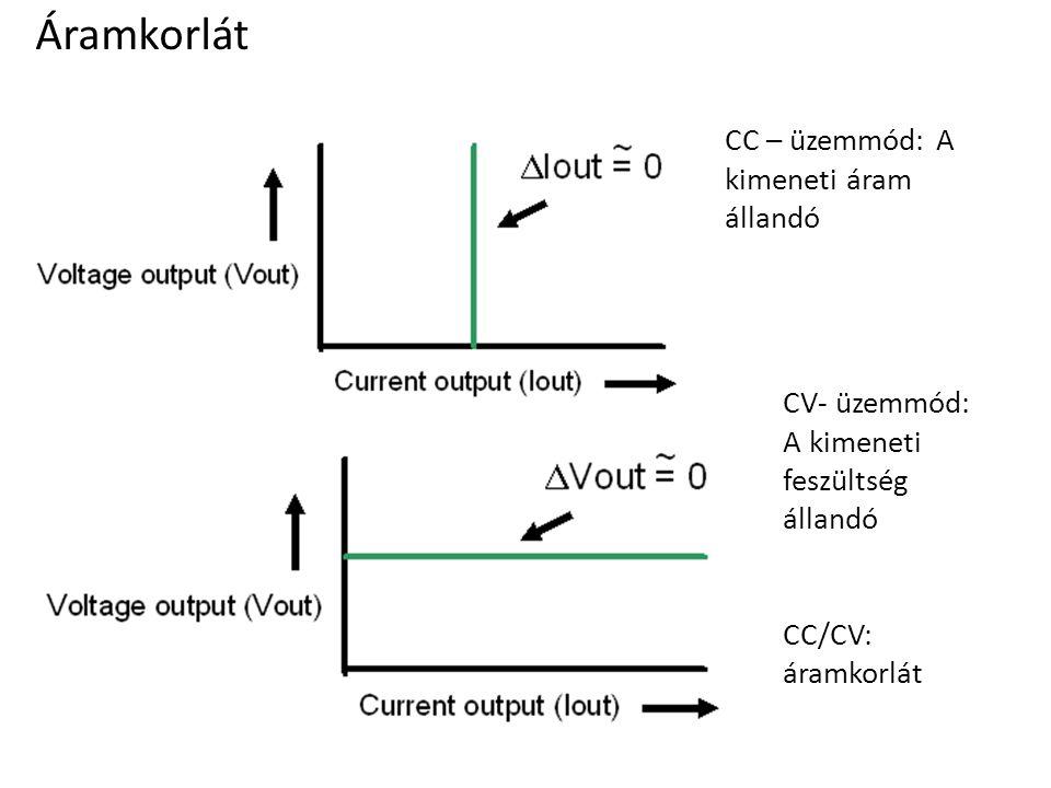 Áramkorlát CC – üzemmód: A kimeneti áram állandó