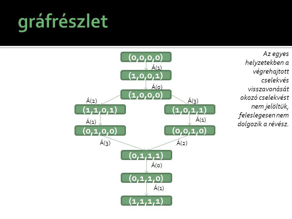gráfrészlet (0,0,0,0) (1,0,0,1) (1,0,0,0) (1,1,0,1) (1,0,1,1)