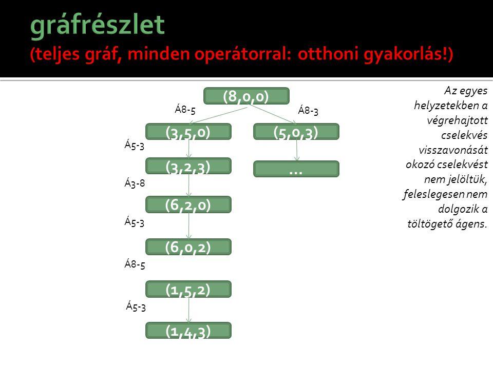 gráfrészlet (teljes gráf, minden operátorral: otthoni gyakorlás!)