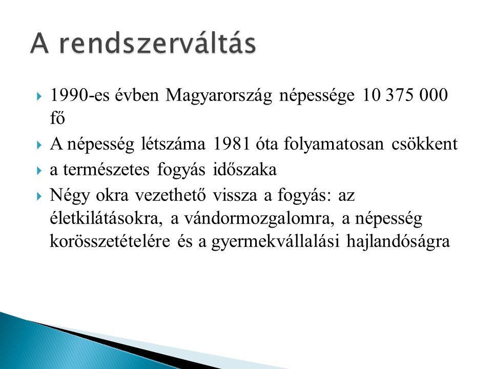 A rendszerváltás 1990-es évben Magyarország népessége 10 375 000 fő
