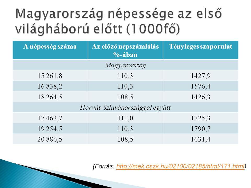 Magyarország népessége az első világháború előtt (1000fő)