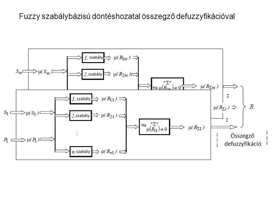 Fuzzy szabálybázisú döntéshozatal összegző defuzzyfikációval