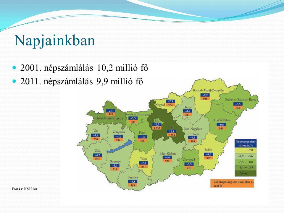 Napjainkban 2001. népszámlálás 10,2 millió fő