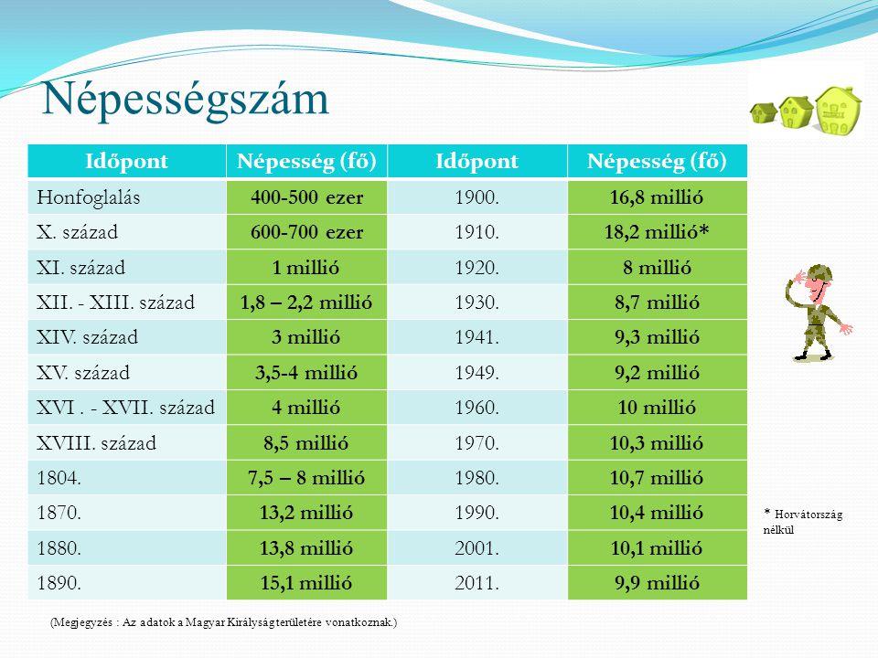 Népességszám Időpont Népesség (fő) Honfoglalás 400-500 ezer 1900.