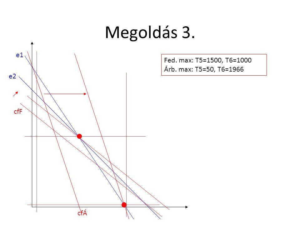 Megoldás 3. e1 Fed. max: T5=1500, T6=1000 Árb. max: T5=50, T6=1966 e2