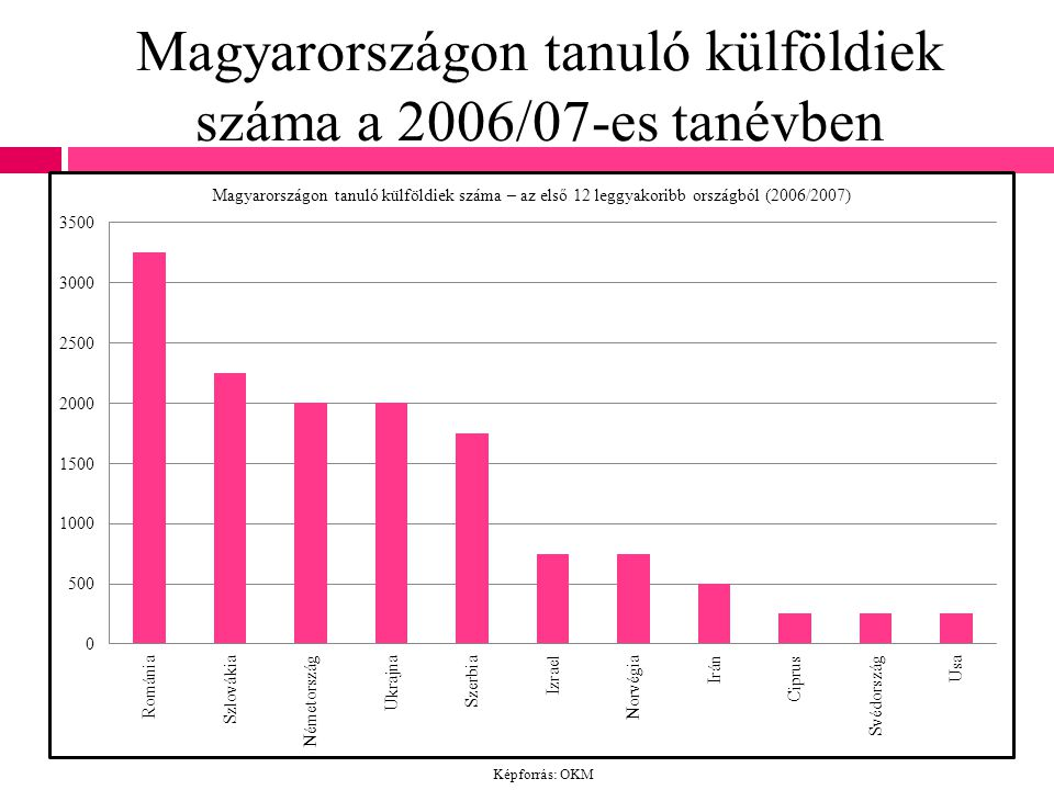Magyarországon tanuló külföldiek száma a 2006/07-es tanévben