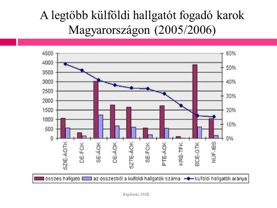 A legtöbb külföldi hallgatót fogadó karok Magyarországon (2005/2006)