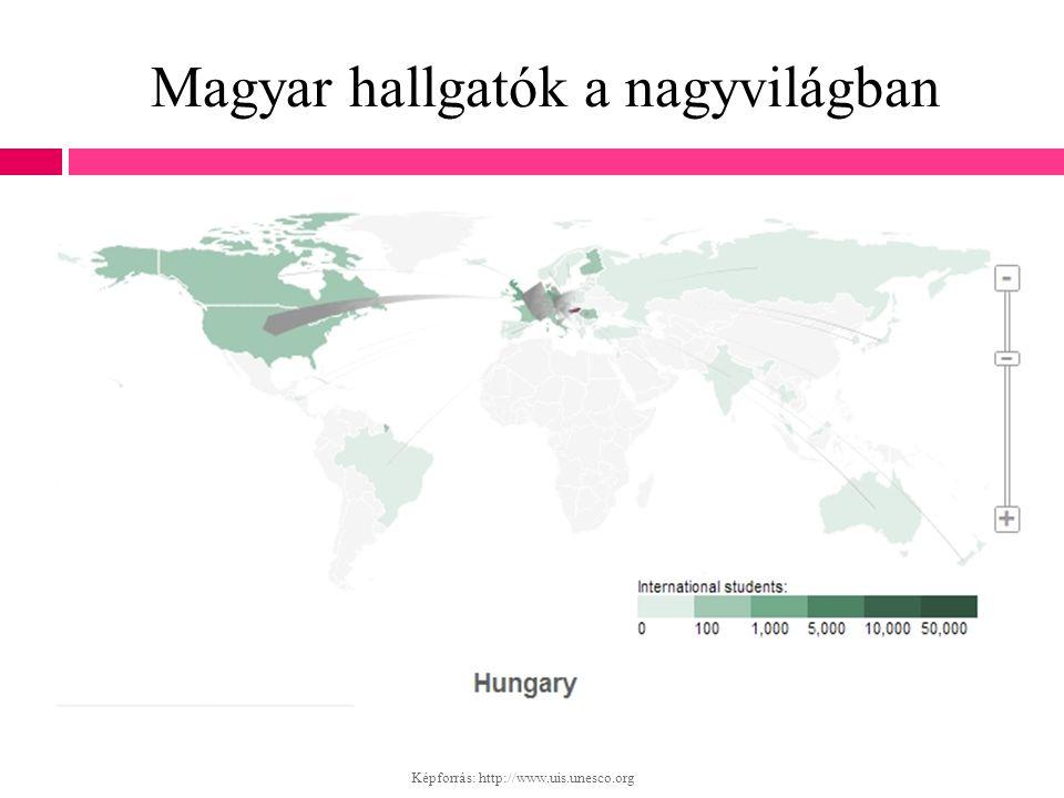 Magyar hallgatók a nagyvilágban
