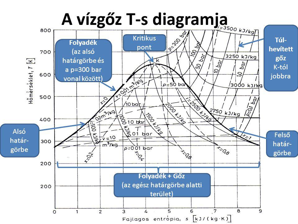 A vízgőz T-s diagramja Túl-hevített gőz Kritikus pont Folyadék
