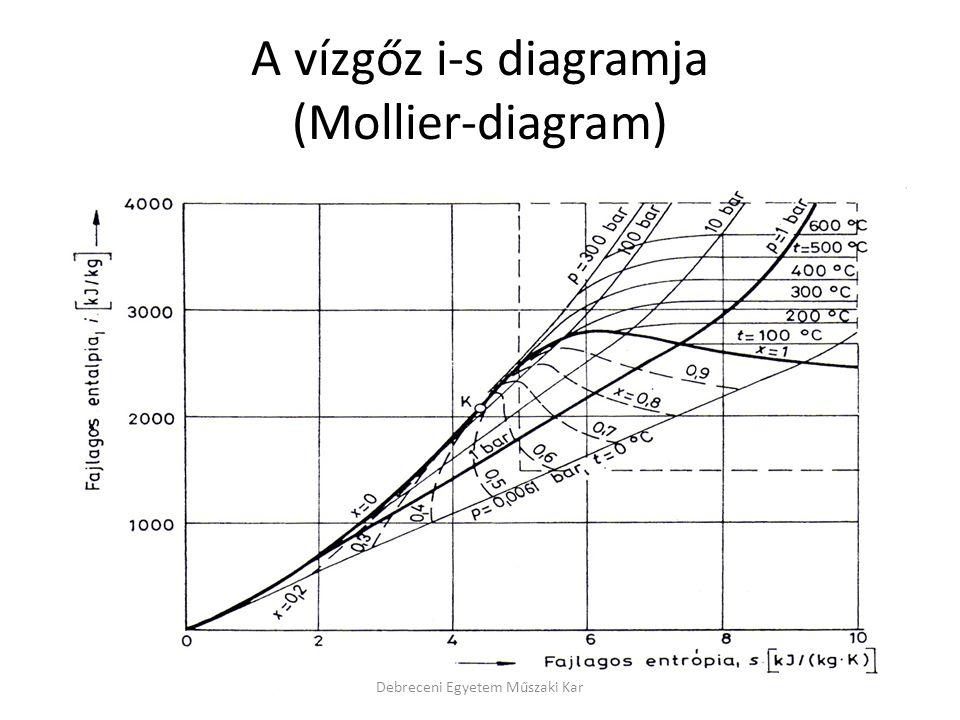 A vízgőz i-s diagramja (Mollier-diagram)