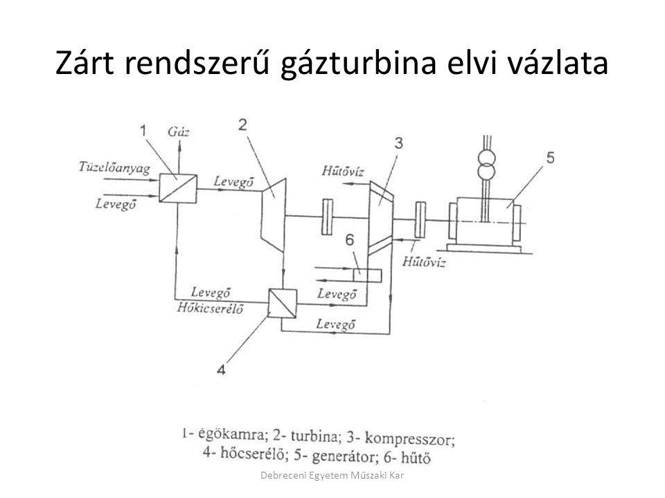 Zárt rendszerű gázturbina elvi vázlata