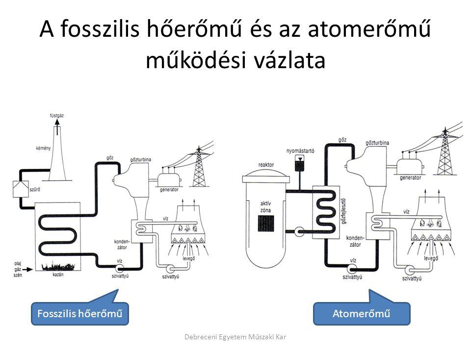 A fosszilis hőerőmű és az atomerőmű működési vázlata