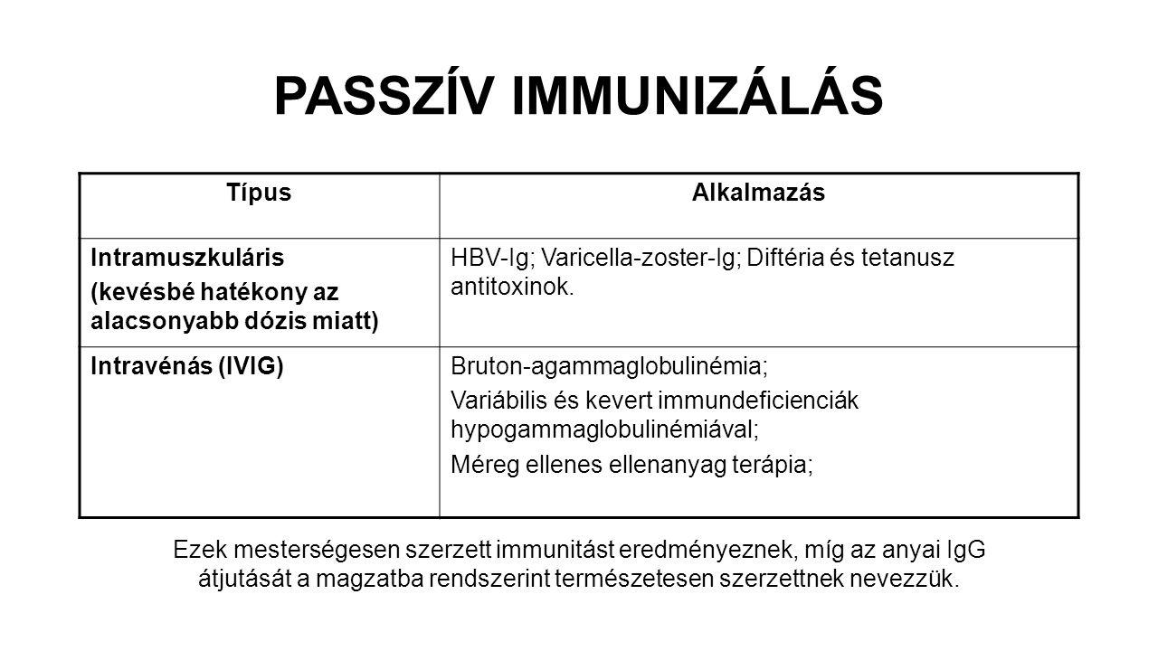PASSZÍV IMMUNIZÁLÁS Típus Alkalmazás Intramuszkuláris