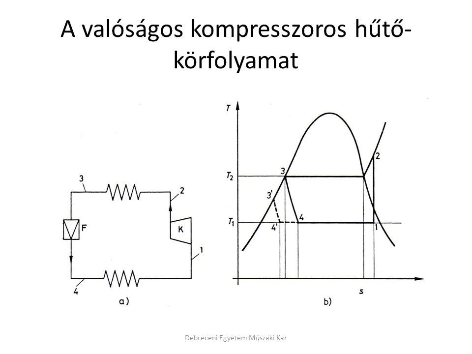 A valóságos kompresszoros hűtő-körfolyamat
