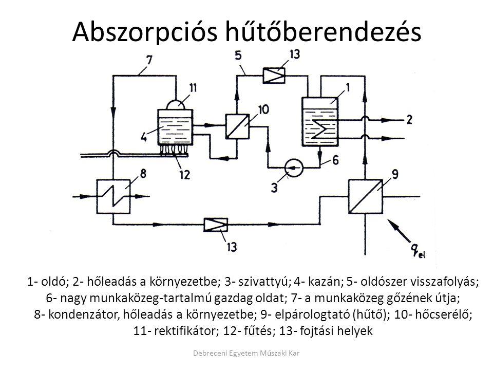 Abszorpciós hűtőberendezés