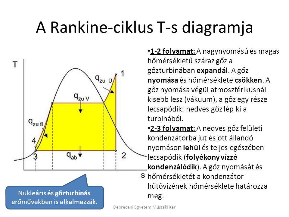 A Rankine-ciklus T-s diagramja