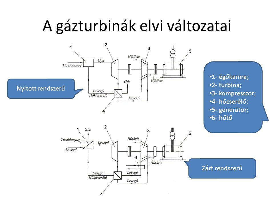 A gázturbinák elvi változatai
