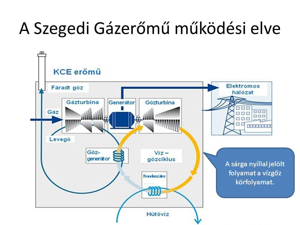 A Szegedi Gázerőmű működési elve