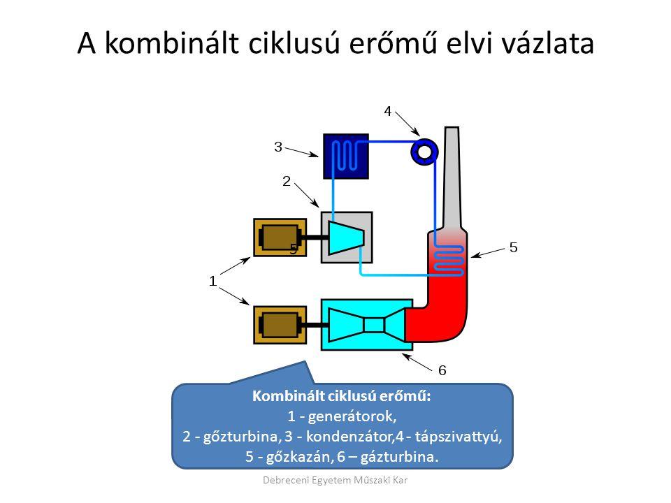 A kombinált ciklusú erőmű elvi vázlata
