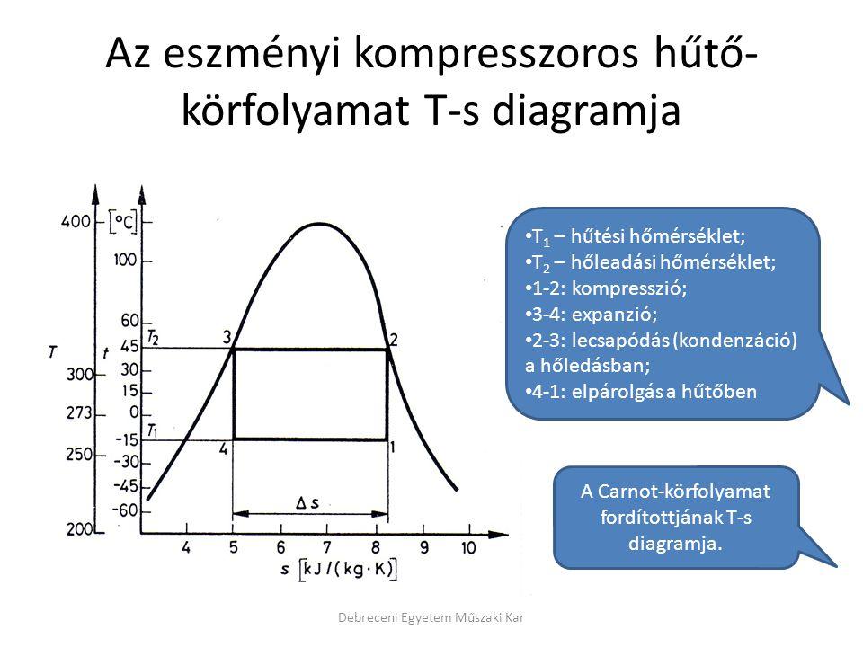 Az eszményi kompresszoros hűtő-körfolyamat T-s diagramja