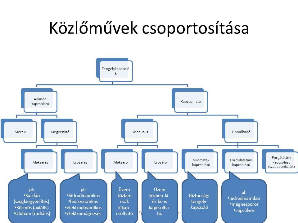 Közlőművek csoportosítása