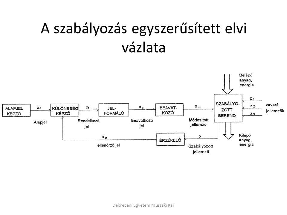 A szabályozás egyszerűsített elvi vázlata