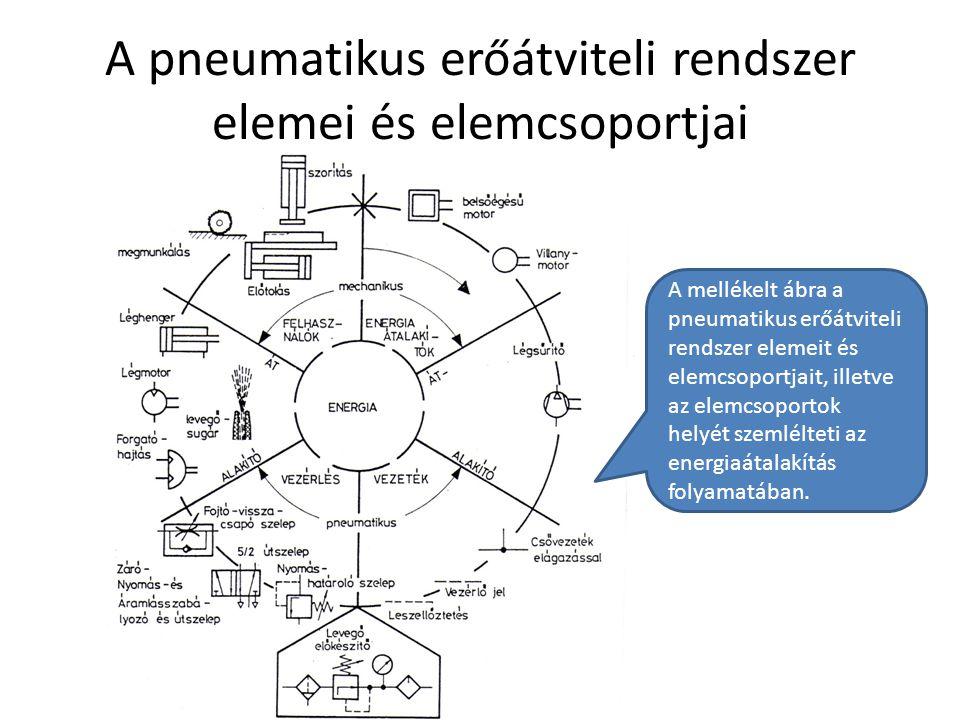A pneumatikus erőátviteli rendszer elemei és elemcsoportjai