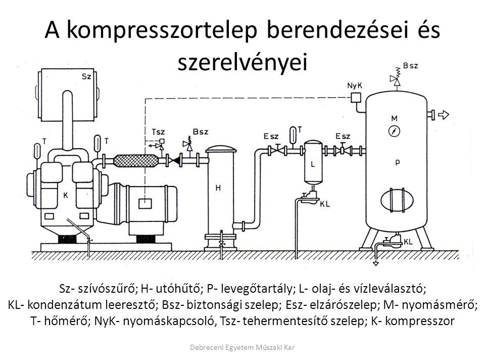 A kompresszortelep berendezései és szerelvényei