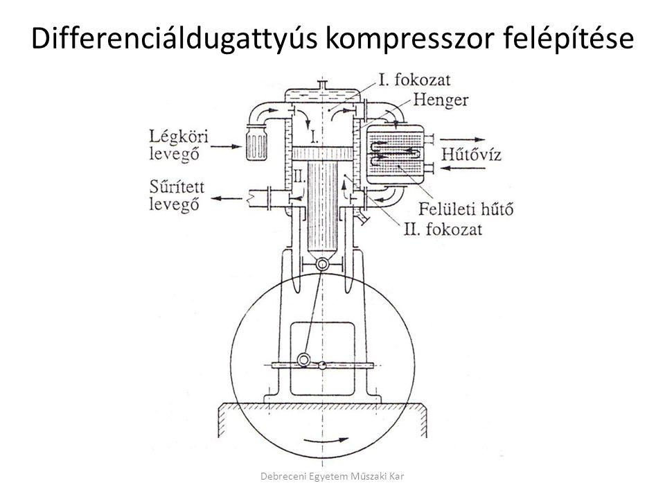 Differenciáldugattyús kompresszor felépítése