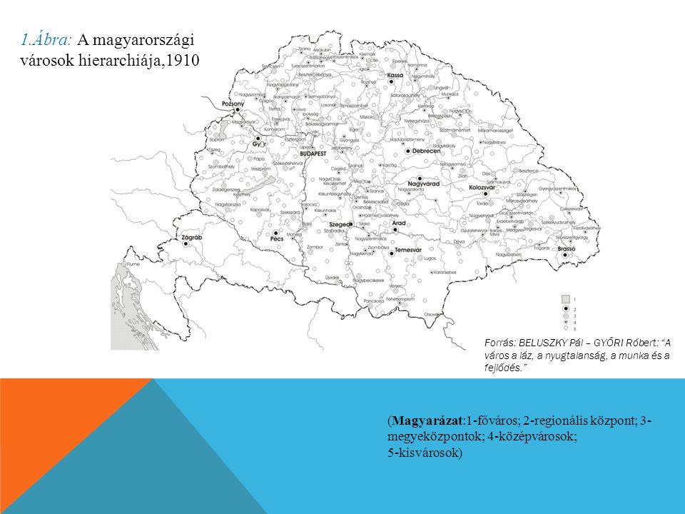 1.Ábra: A magyarországi városok hierarchiája,1910