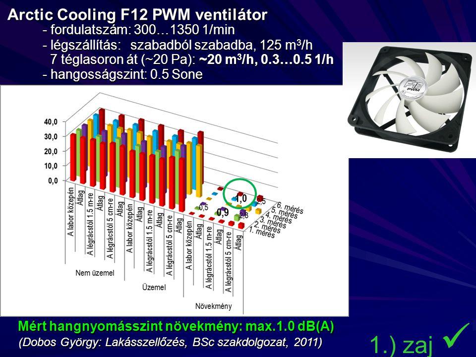 Arctic Cooling F12 PWM ventilátor. - fordulatszám: 300…1350 1/min